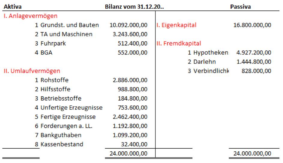 Eine Bilanz als Schlussbilanz