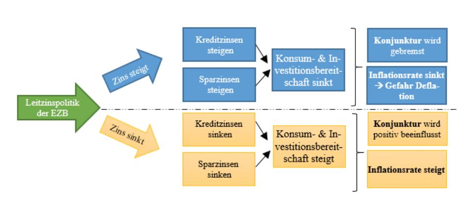 Grafik Leitzinspolitik der EZB